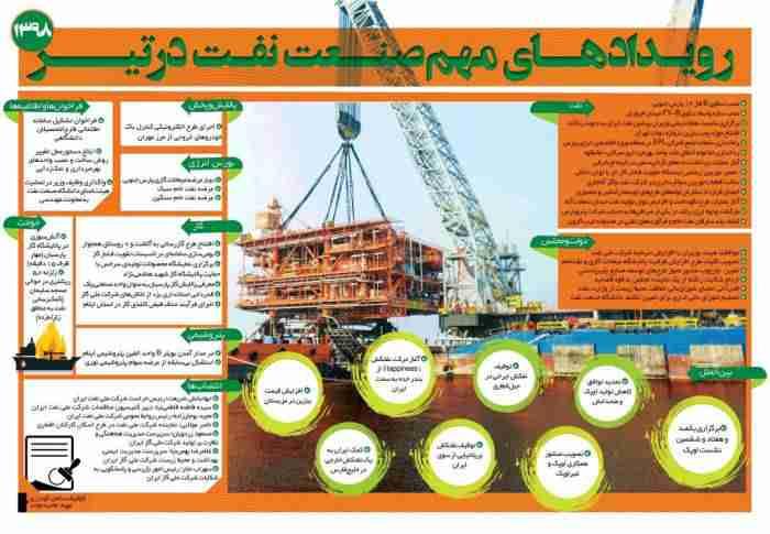 رویدادهای مهم صنعت نفت در تیرماه 98