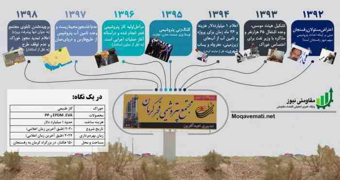 پتروشیمی فجر کرمان