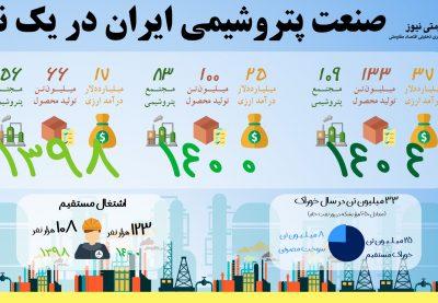 صنعت پتروشیمی ایران در یک نگاه