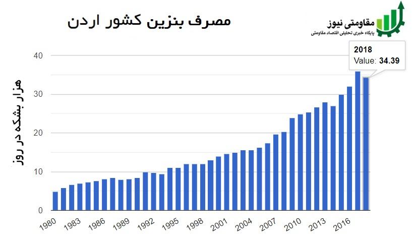 احداث پتروپالایشگاه اردن با سرمایه گذاری 6.8 میلیارد دلاری