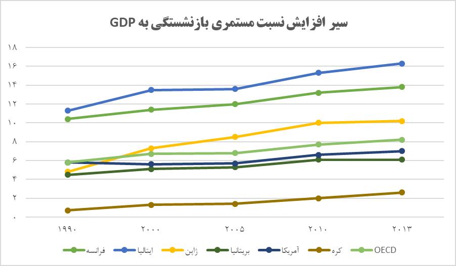 سیر افزایش نسبت مستمری بازنشستگی به GDP