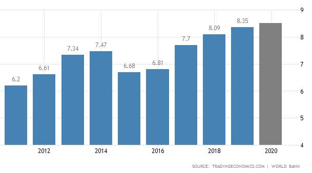 تولید ناخالص داخلی قرقیزستان