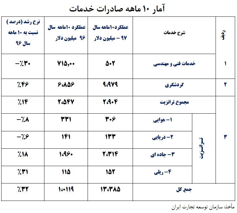 صادرات خط تولید مقدمه جهش تولید صنایع ایران