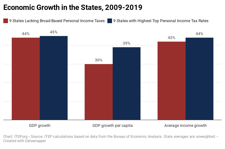 افزایش مالیات بر درآمد