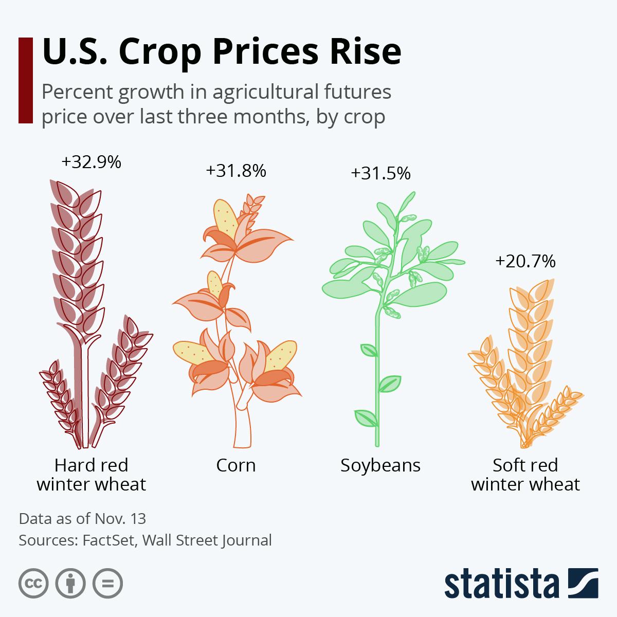 افزایش قیمت محصولات اساسی کشاورزی آمریکا در بازارهای جهانی