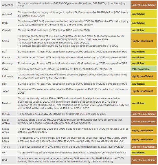 وضعیت اجرای توافقنامه اقلیمی پاریس از سوی کشورهای عضو G20