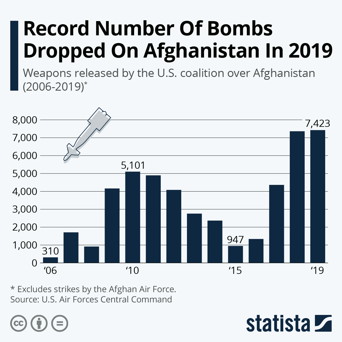 تعداد بمب حضور نظامی آمریکا در افغانستان