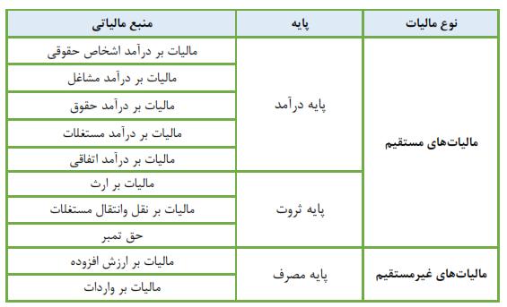 جدول پایه ها