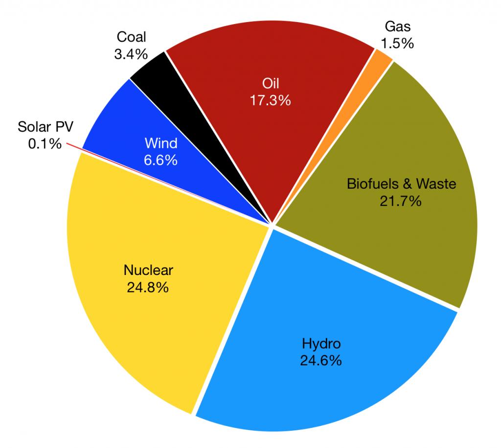 منابع اولیه سبد انرژی سوئد