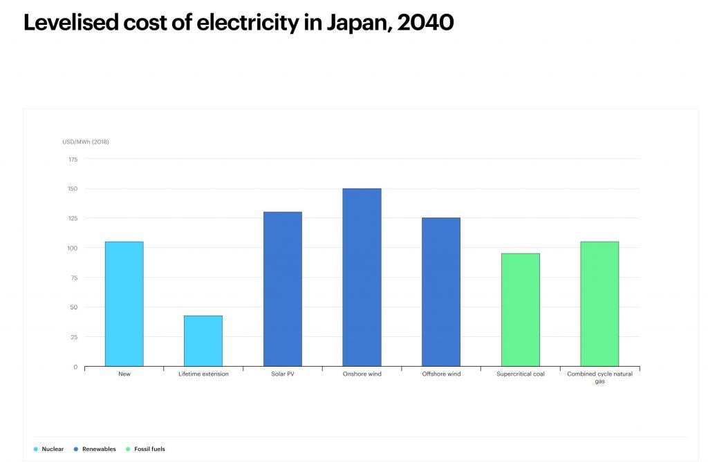 قیمت تراز شده برق از منابع انرژی در افق 2040