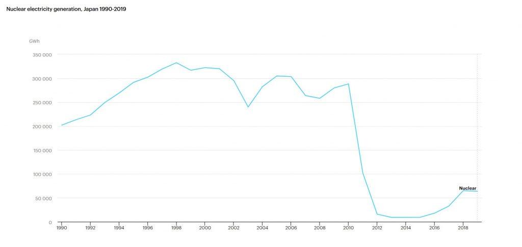 روند تولید برق هسته ای در ژاپن طی 30 سال گذشته