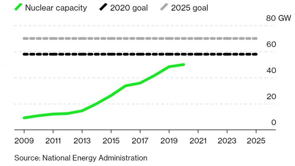 برنامه توسعه ظرفیت انرژی هسته ای چین در افق های 2020و 2025