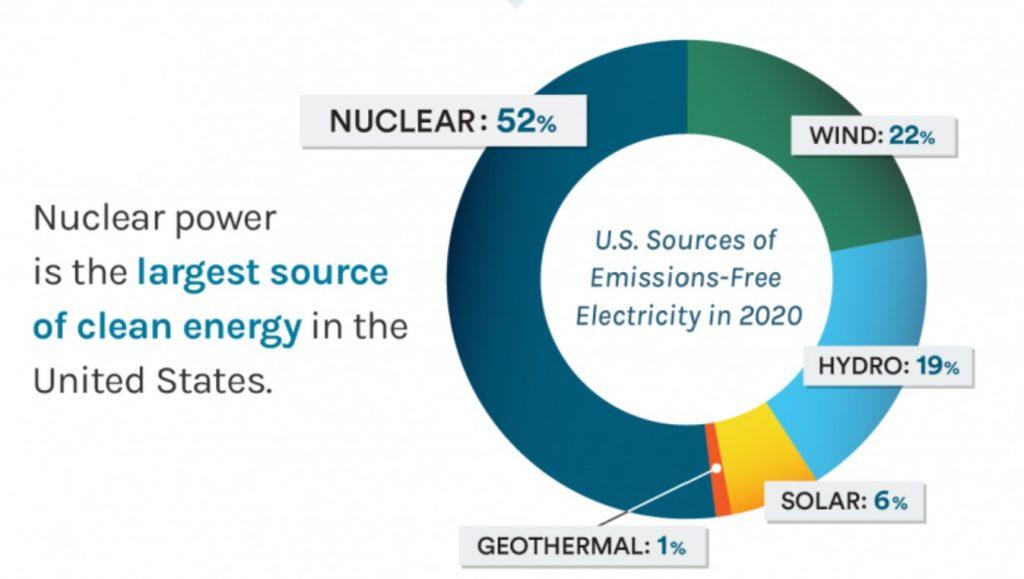سهم انرژیهای پاک از سبد تولید برق آمریکا