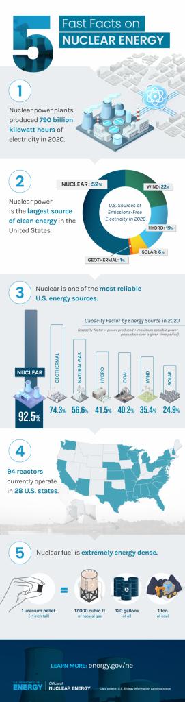اینفوگرافی اداره انرژی هستهای آمریکا درباره مزایای انرژی هستهای