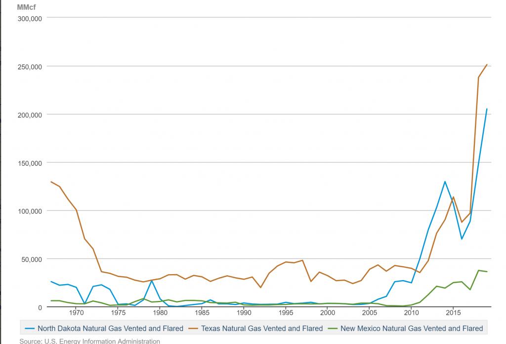 میزان گاز همراه سوزانده شده در 3 ایالت نیومکزیکو، داکوتای شمالی و تگزاس آمریکا طی سالهای اخیر