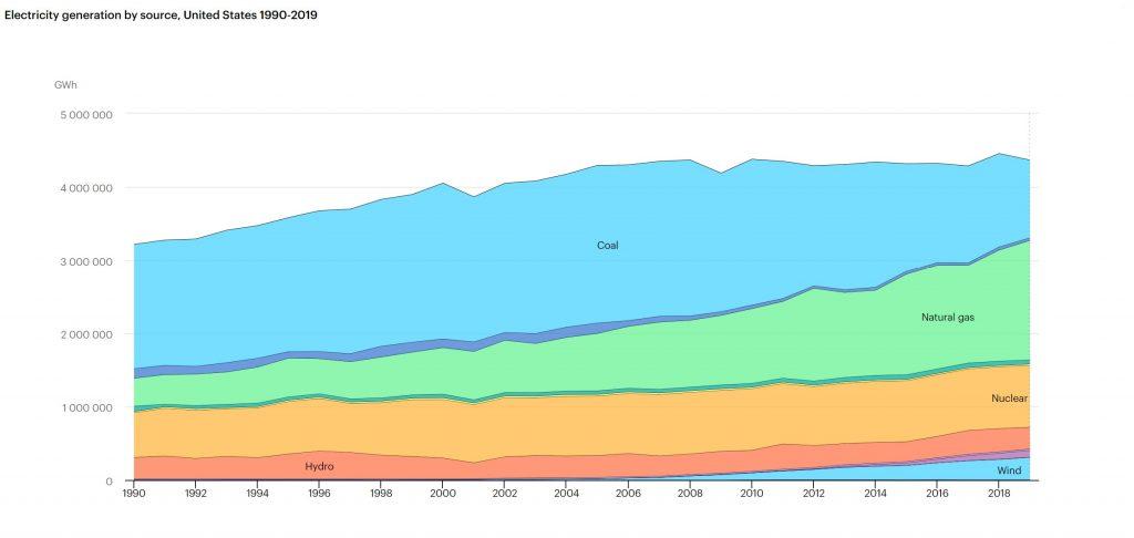 وضعیت سبد برق تولیدی در آمریکا طی سالهای گذشته