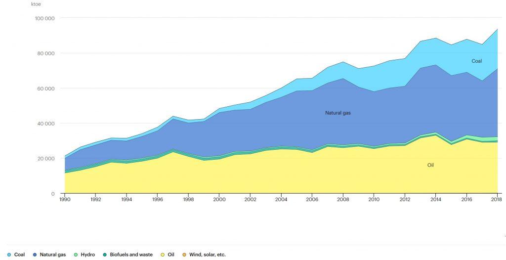 سبد انرژی مالزی بر مبنای منابع اولیه طی سالهای گذشته