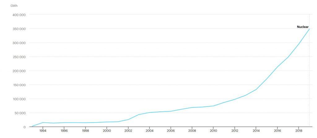 ظرفیت نصب شده انرژی هستهای چین طی سال های اخیر