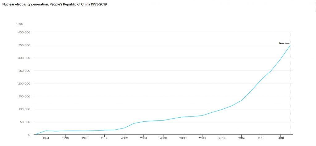 تولید برق هسته ای در چین طی سالهای اخیر