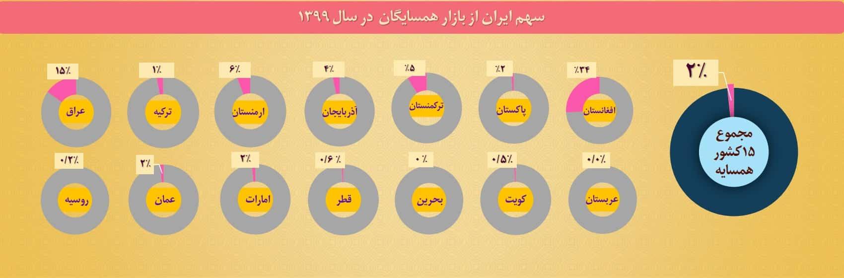 سهم ایران از بازار کشورهای همسایه