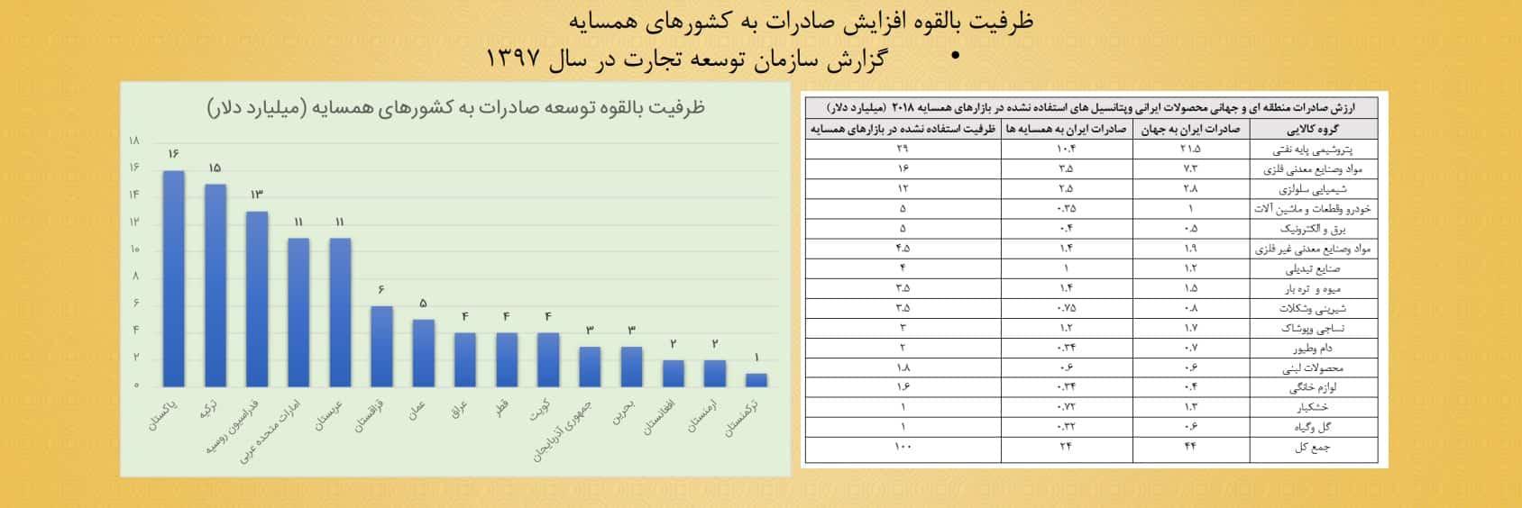ظرفیت صادرات ایران به کشورهای همسایه