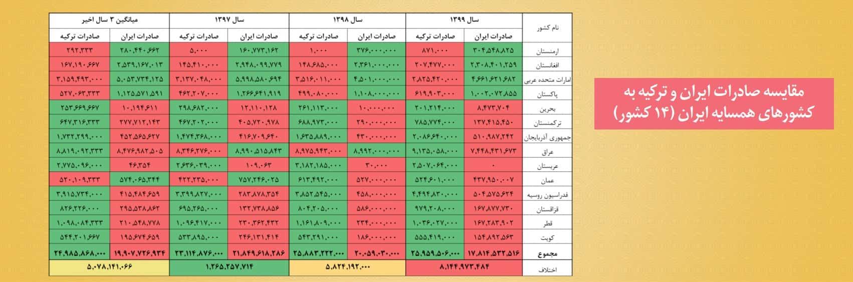 صادرات ترکیه به کشورهای همسایه ایران