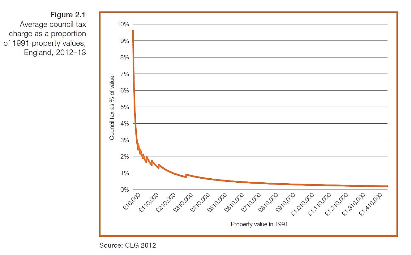 میزان سهم مالیات شورا در نسبت با ارزش مشخص شده ملک در سال 1991 برای املاک انگلستان، سال 2013-2012