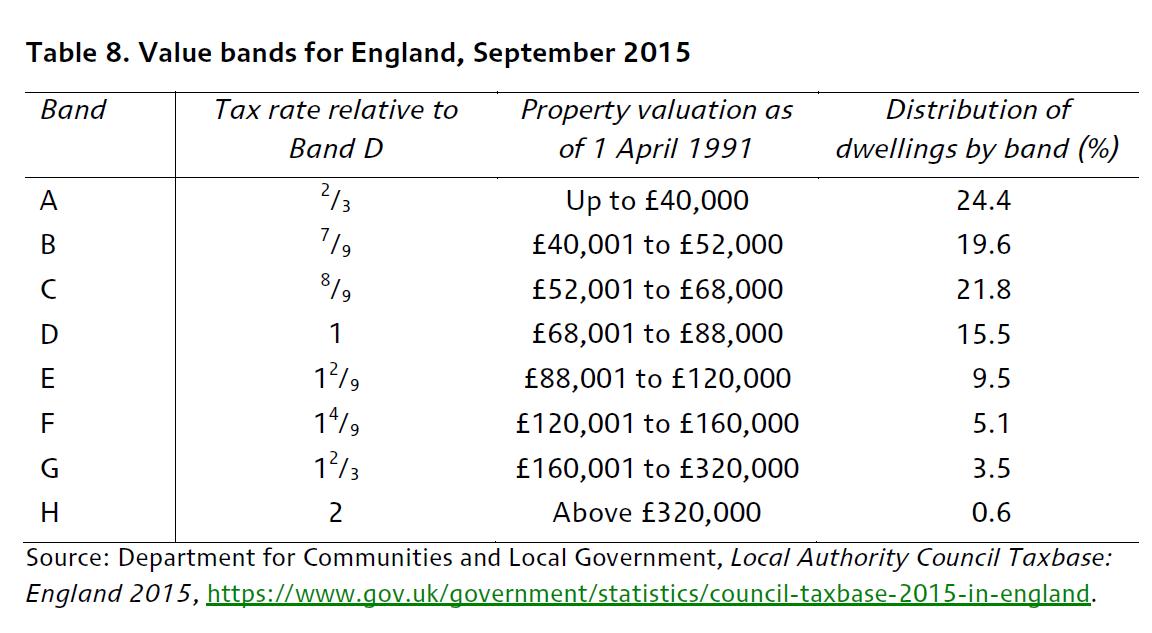 هشت باند ارزش املاک و درصد سکونت در انگلیس در هر باند، سال 2015