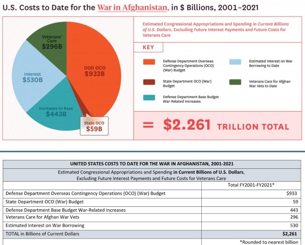هزینه حضور نظامی آمریکا در افغانستان