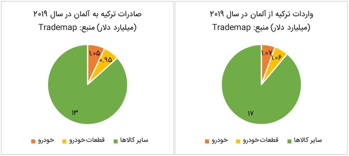 تولید صادرات محور