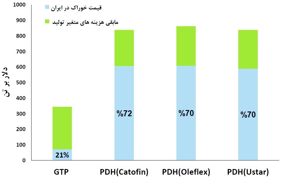 پتروشیمی های PDH