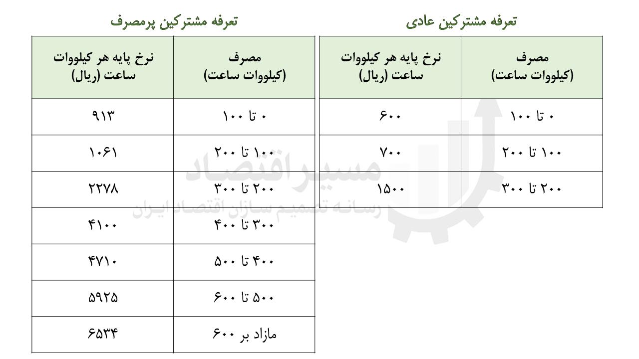 جدول تعرفه برق پرمصرف ها - نرخ پلکان برق